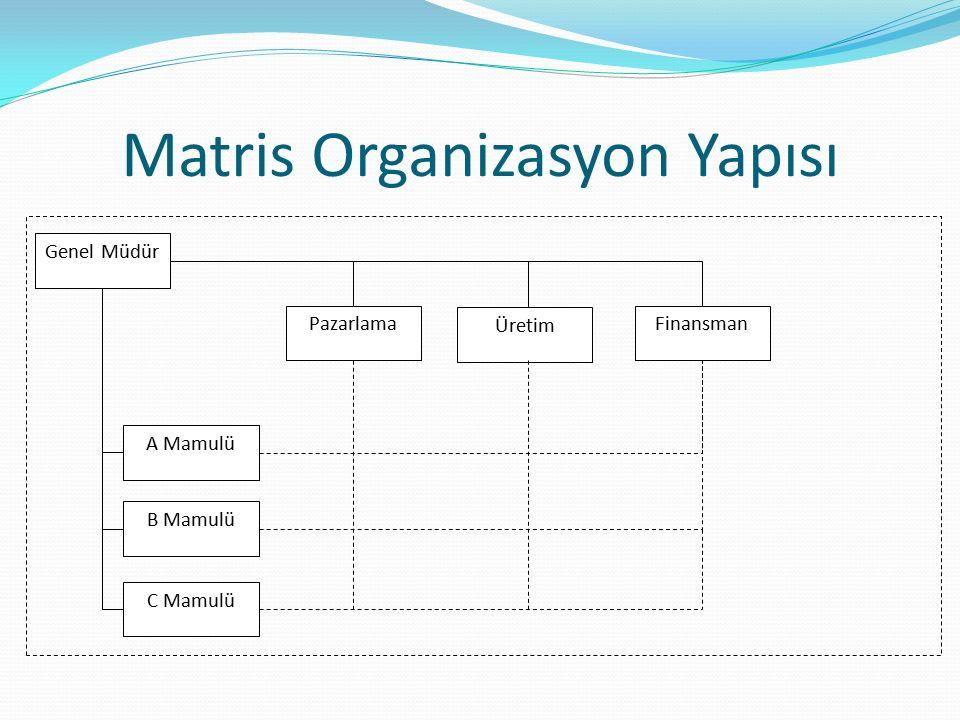 Matris Organizasyon Yapısı Genel Müdür Pazarlama Üretim Finansman A Mamulü C Mamulü B Mamulü