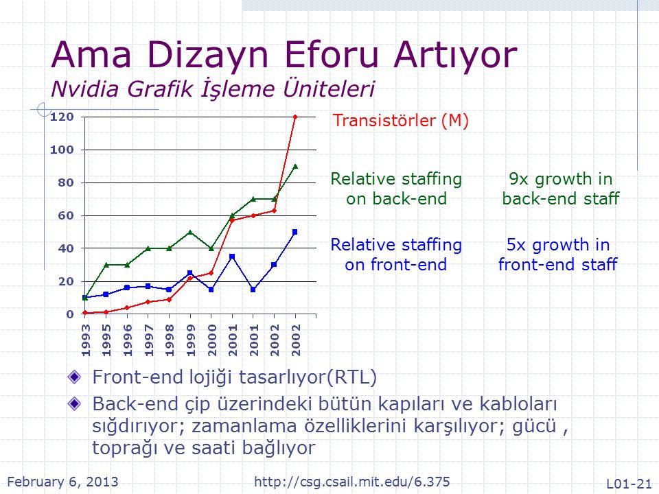Ama Dizayn Eforu Artıyor Nvidia Grafik İşleme Üniteleri Front-end lojiği tasarlıyor(RTL) Back-end çip üzerindeki bütün kapıları ve kabloları sığdırıyor; zamanlama özelliklerini karşılıyor; gücü, toprağı ve saati bağlıyor Transistörler (M) Relative staffing on front-end Relative staffing on back-end 9x growth in back-end staff 5x growth in front-end staff February 6, 2013http://csg.csail.mit.edu/6.375 L01-21