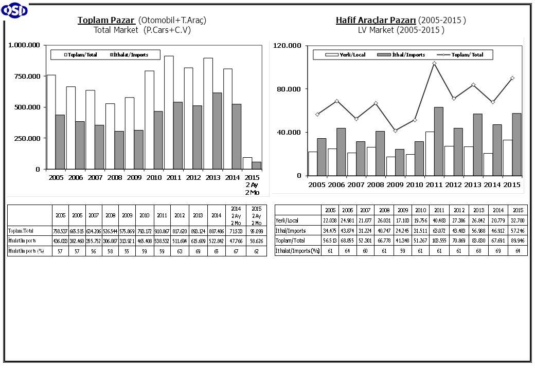 Toplam Pazar (Otomobil+T.Araç) Total Market (P.Cars+C.V) Hafif Araçlar Pazarı (2005-2015 ) LV Market (2005-2015 )