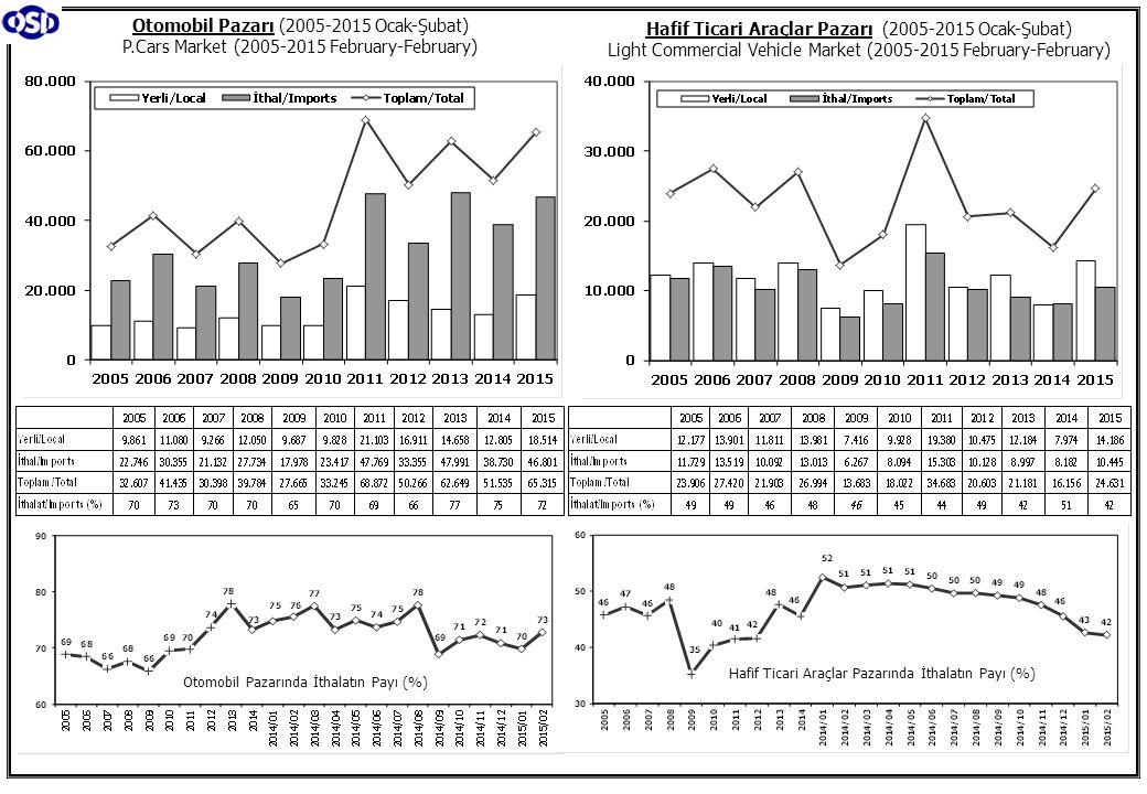 Otomobil Pazarı (2005-2015 Ocak-Şubat) P.Cars Market (2005-2015 February-February) Hafif Ticari Araçlar Pazarı (2005-2015 Ocak-Şubat) Light Commercial Vehicle Market (2005-2015 February-February) Otomobil Pazarında İthalatın Payı (%) Hafif Ticari Araçlar Pazarında İthalatın Payı (%)