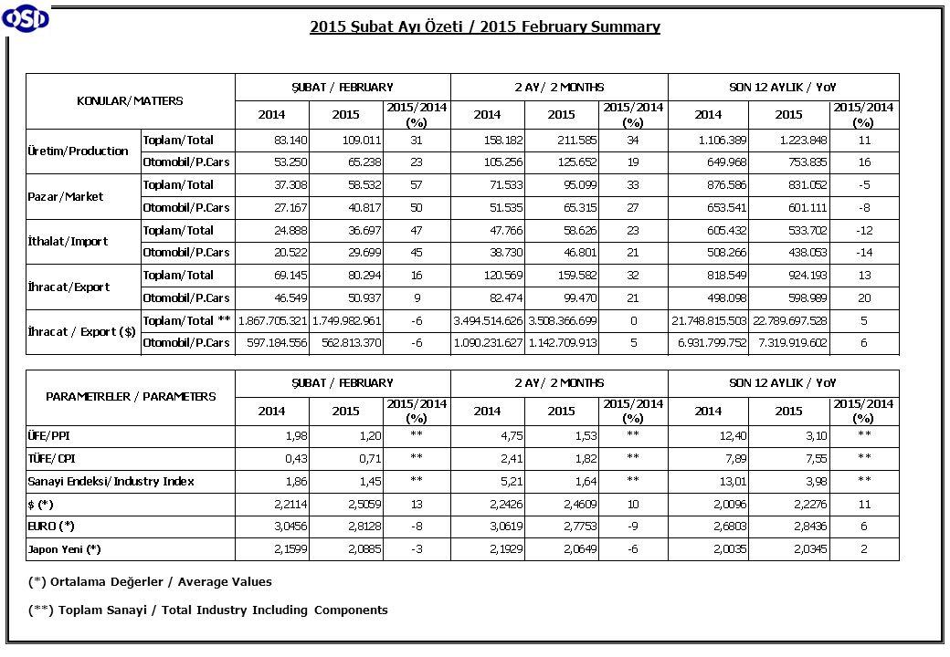 2015 Şubat Ayı Özeti / 2015 February Summary (*) Ortalama Değerler / Average Values (**) Toplam Sanayi / Total Industry Including Components