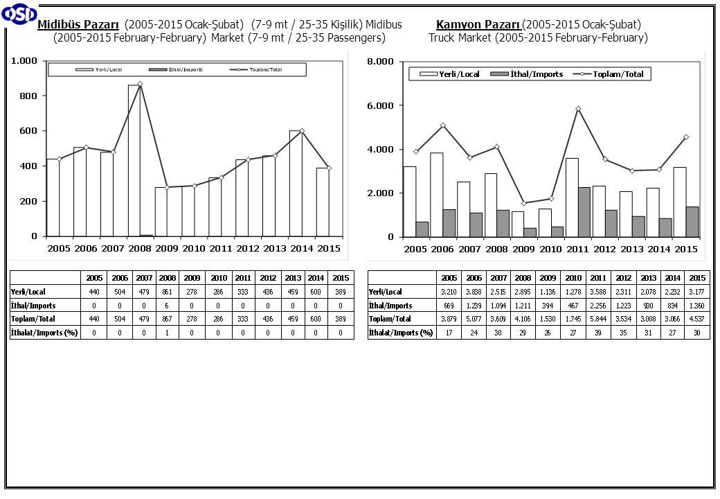 Kamyon Pazarı (2005-2015 Ocak-Şubat) Truck Market (2005-2015 February-February) Midibüs Pazarı (2005-2015 Ocak-Şubat) (7-9 mt / 25-35 Kişilik) Midibus (2005-2015 February-February) Market (7-9 mt / 25-35 Passengers)