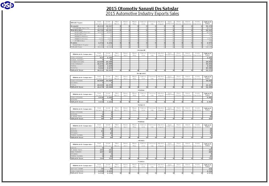 2015 Otomotiv Sanayii Dış Satışlar 2015 Automotive Industry Exports Sales