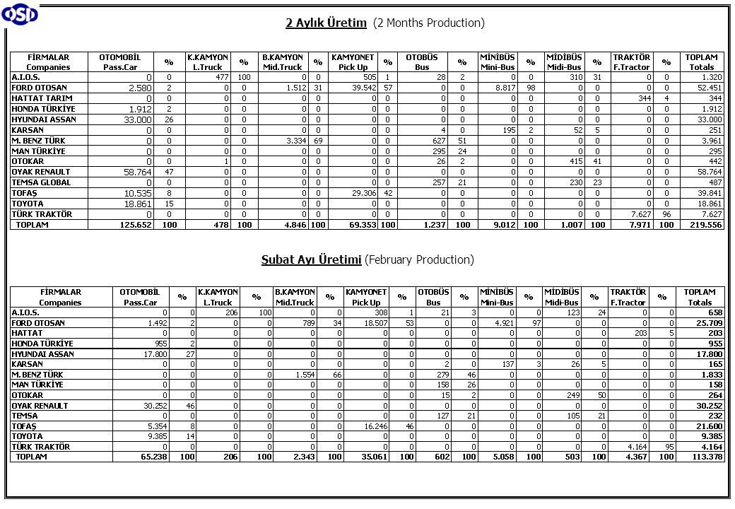 2 Aylık Üretim (2 Months Production) Şubat Ayı Üretimi (February Production)