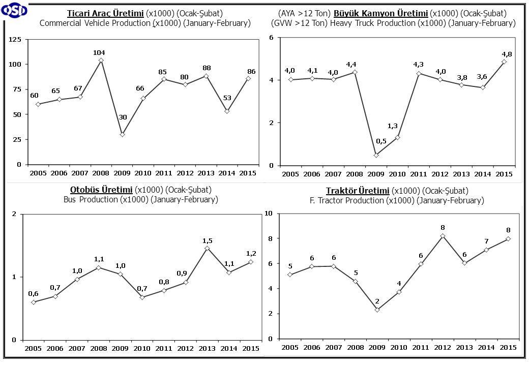 Otomotiv Ana ve Yan Sanayii İhracatı (ABD $) CBU and CKD Exports - $ İhracat/Üretim (2005-2015) Exports/Production (2005-2015 ) Taşıt Araçları İhracatı (2013-2015 ) Motor Vehicle Exports (2013-2015) Kaynak: Otomotiv Endüstrisi İhracatçıları Birliği