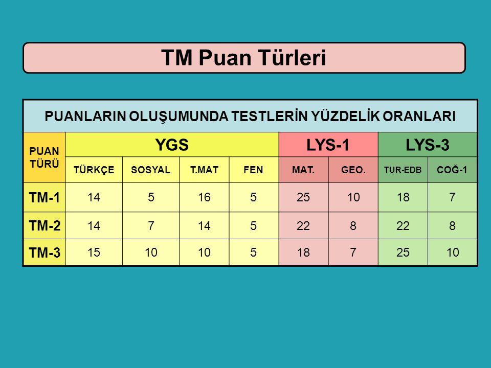 TM Puan Türleri PUANLARIN OLUŞUMUNDA TESTLERİN YÜZDELİK ORANLARI PUAN TÜRÜ YGSLYS-1LYS-3 TÜRKÇESOSYALT.MATFENMAT.GEO. TUR-EDB COĞ-1 TM-1 1451652510187