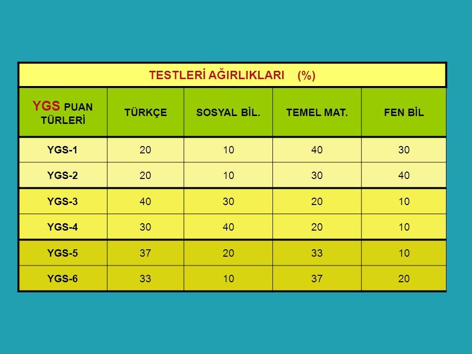 TESTLERİ AĞIRLIKLARI (%) YGS PUAN TÜRLERİ TÜRKÇESOSYAL BİL.TEMEL MAT.FEN BİL YGS-120104030 YGS-220103040 YGS-340302010 YGS-430402010 YGS-537203310 YGS