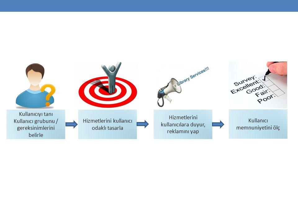 Kullanıcıyı tanı Kullanıcı grubunu / gereksinimlerini belirle Hizmetlerini kullanıcı odaklı tasarla Hizmetlerini kullanıcılara duyur, reklamını yap Kullanıcı memnuniyetini ölç