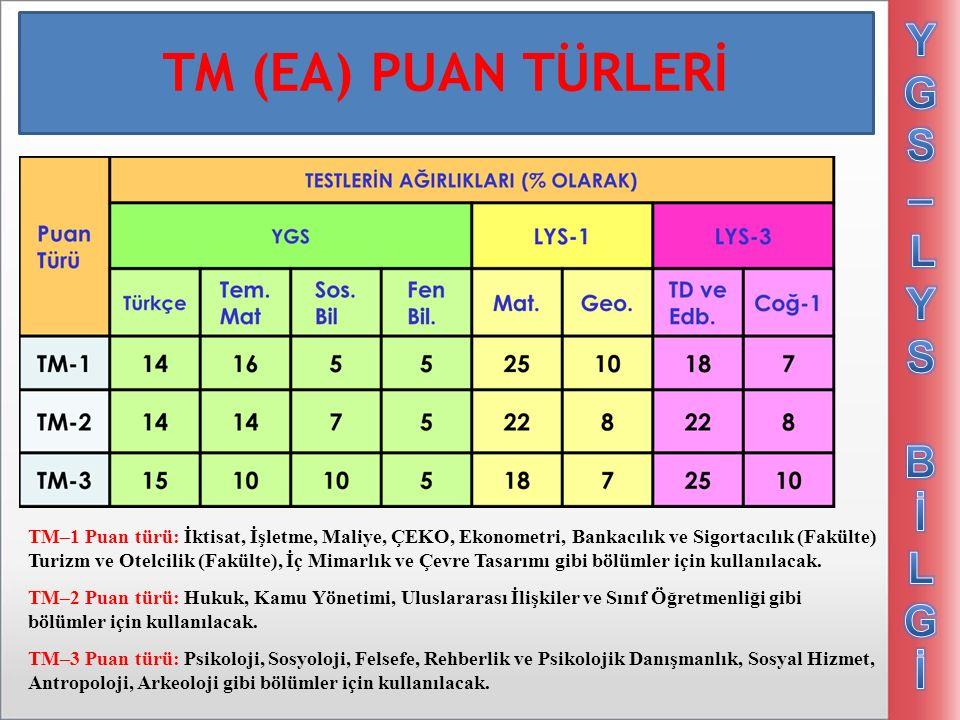 TM (EA) PUAN TÜRLERİ TM–1 Puan türü: İktisat, İşletme, Maliye, ÇEKO, Ekonometri, Bankacılık ve Sigortacılık (Fakülte) Turizm ve Otelcilik (Fakülte), İç Mimarlık ve Çevre Tasarımı gibi bölümler için kullanılacak.