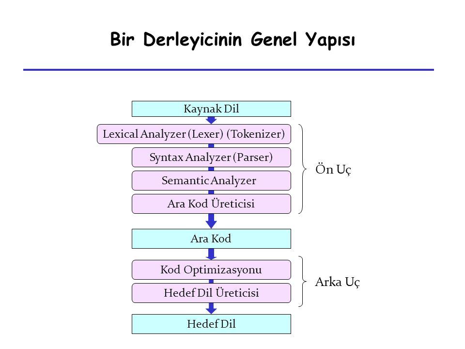 Bir Derleyicinin Genel Yapısı Hedef Dil Semantic Analyzer Syntax Analyzer (Parser) Lexical Analyzer (Lexer) (Tokenizer) Ön Uç Kod Optimizasyonu Hedef
