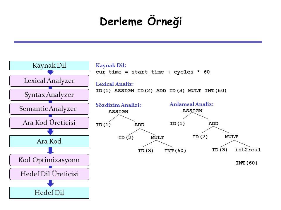 Derleme Örneği Adım 1 : temp1 = 60.0 temp2 = id3 * temp1 temp3 = id2 + temp2 id1 = temp3 Adım 2 : temp2 = id3 * 60.0 temp3 = id2 + temp2 id1 = temp3 Adım 3 : temp2 = id3 * 60.0 id1 = id2 + temp2 Optimize Edilmiş Kod: temp1 = id3 * 60.0 id1 = id2 + temp1 Hedef Dil: MOVF id3, R2 MULF #60.0, R2 MOVF id2, R1 ADDF R2, R1 MOVF R1, id1 Hedef Dil Semantic Analyzer Syntax Analyzer Lexical Analyzer Kod Optimizasyonu Hedef Dil Üreticisi Ara Kod Üreticisi Ara Kod Kaynak Dil Ara Kod: temp1 = int2real(60) temp2 = id3 * temp1 temp3 = id2 + temp2 id1 = temp3 Optimizasyon:
