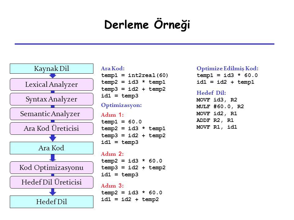 Derleme Örneği Adım 1 : temp1 = 60.0 temp2 = id3 * temp1 temp3 = id2 + temp2 id1 = temp3 Adım 2 : temp2 = id3 * 60.0 temp3 = id2 + temp2 id1 = temp3 A