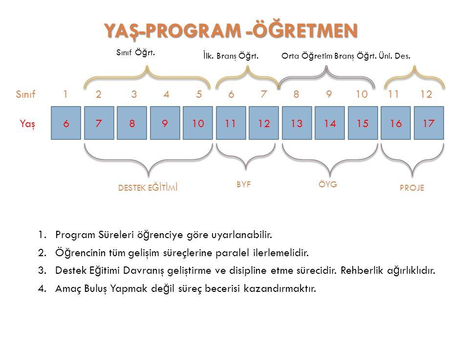 67891011121314151617 YAŞ-PROGRAM -Ö Ğ RETMEN Yaş Sınıf 1 2 3 4 5 6 7 8 9 10 11 12 DESTEK E Ğİ T İ M İ BYFÖYG PROJE 1.Program Süreleri ö ğ renciye göre uyarlanabilir.