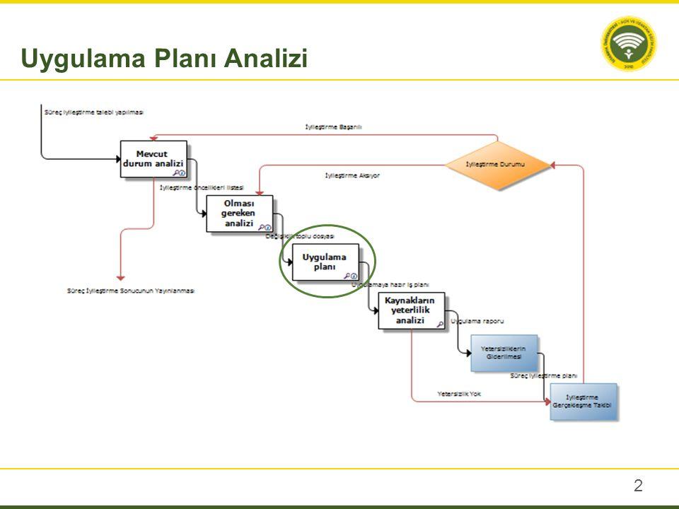 2 Uygulama Planı Analizi