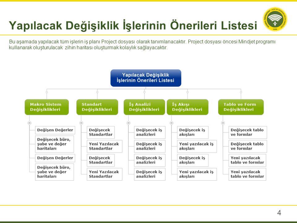 4 Bu aşamada yapılacak tüm işlerin iş planı Project dosyası olarak tanımlanacaktır.