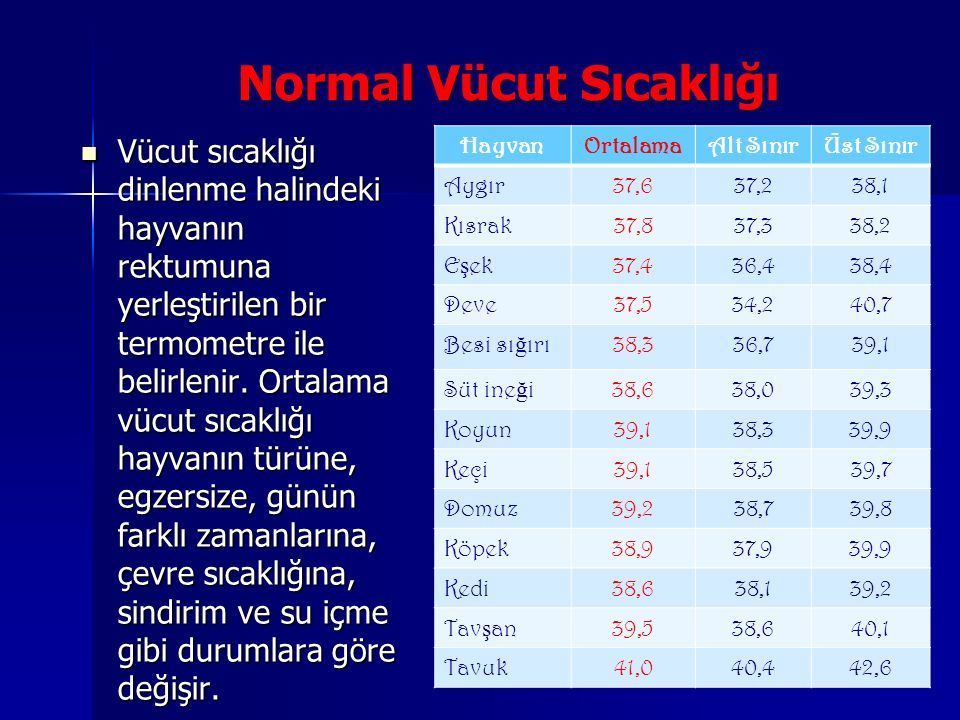Normal Vücut Sıcaklığı Normal Vücut Sıcaklığı Vücut sıcaklığı dinlenme halindeki hayvanın rektumuna yerleştirilen bir termometre ile belirlenir.