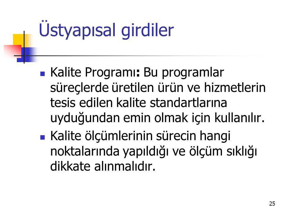 25 Kalite Programı: Bu programlar süreçlerde üretilen ürün ve hizmetlerin tesis edilen kalite standartlarına uyduğundan emin olmak için kullanılır.