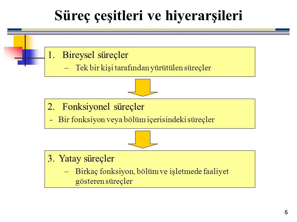 6 Süreç çeşitleri ve hiyerarşileri 1.Bireysel süreçler –Tek bir kişi tarafından yürütülen süreçler 2.Fonksiyonel süreçler - Bir fonksiyon veya bölüm içerisindeki süreçler 3.Yatay süreçler –Birkaç fonksiyon, bölüm ve işletmede faaliyet gösteren süreçler