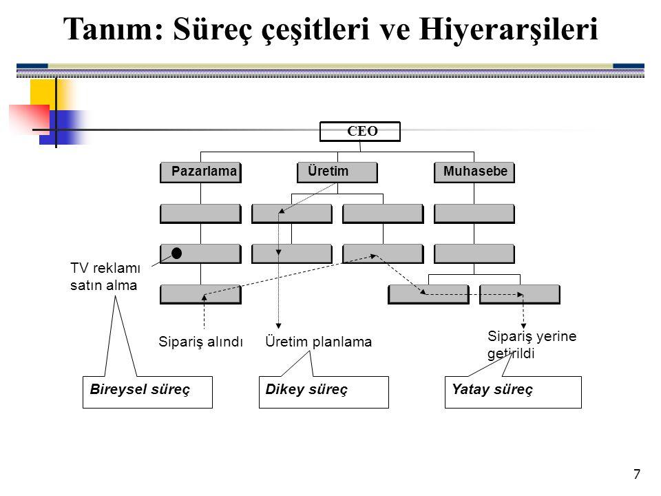 18 Yerleşim düzeni : Yerleşim düzeni süreç kaynaklarının organize edilme şeklidir.