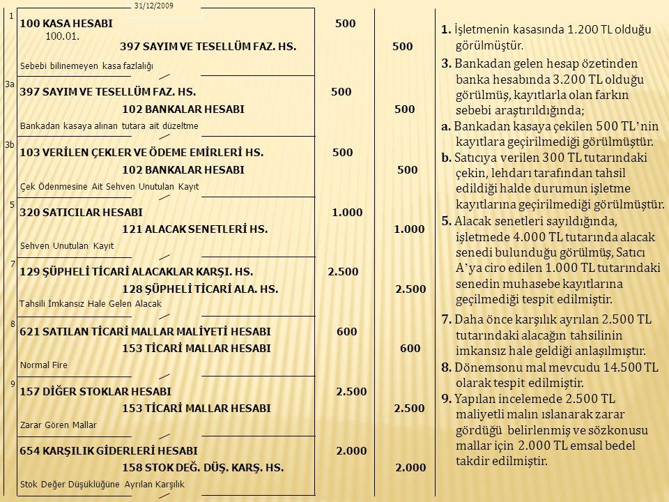 11 770 GENEL YÖNETİM GİDERLERİ HESABI 500* 2 257 BİRİKMİŞ AMORTİS.