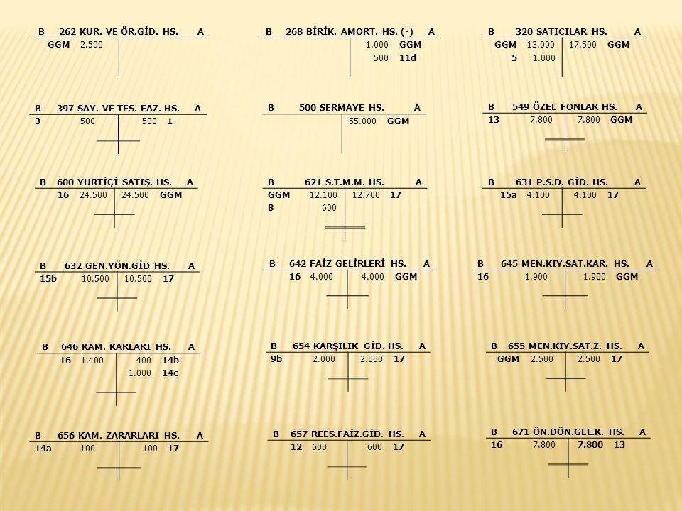 B679 DİĞ.O.D.GEL.K.HS.A 162.500 10 B760 P.S.D. GİD.