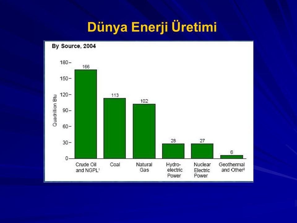 Dünya Enerji Üretimi