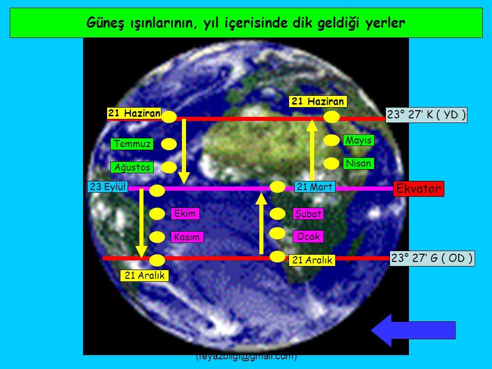 FEYAZ BİLGİ (feyazbilgi@gmail.com) Kuzey yarımküre'de orta enlemlerde gölge boyu değişimi 21 Mart Gölge Boyu 21 Haziran23 Eylül21 Aralık 1 2 Gölge Boyu 21 M 21 H23 E21 A