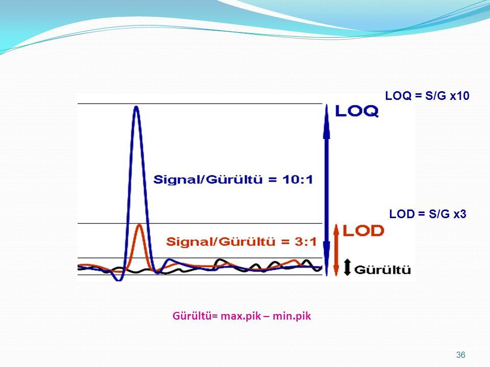 36 LOD = S/G x3 LOQ = S/G x10 Gürültü= max.pik – min.pik