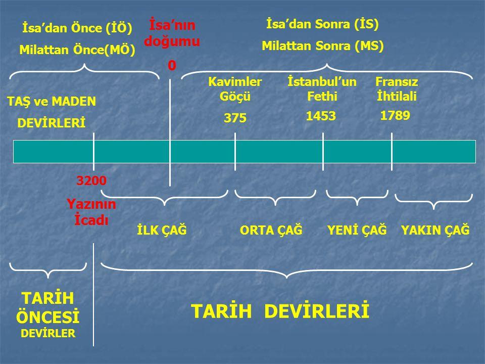 TARIMSAL ÜRETİM YERLEŞİK HAYAT ÖZEL MÜLKİYET KÖYLERİN KURULMASI HUKUK KURALLARI KÖLELİK TOPLUMSAL İŞ BÖLÜMÜ