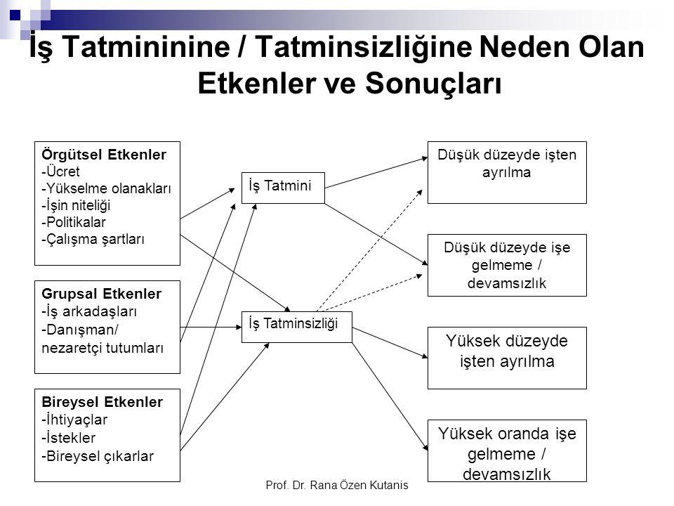 Prof. Dr. Rana Özen Kutanis İş Tatmininine / Tatminsizliğine Neden Olan Etkenler ve Sonuçları Örgütsel Etkenler -Ücret -Yükselme olanakları -İşin nite
