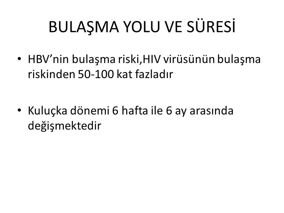 BULAŞMA YOLU VE SÜRESİ HBV'nin bulaşma riski,HIV virüsünün bulaşma riskinden 50-100 kat fazladır Kuluçka dönemi 6 hafta ile 6 ay arasında değişmektedir