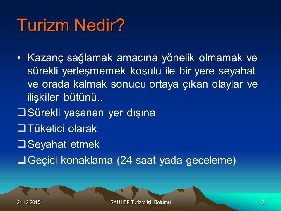 21.12.2015SAÜ İİBF Turizm İşl.Bölümü3 Turist Kimdir.