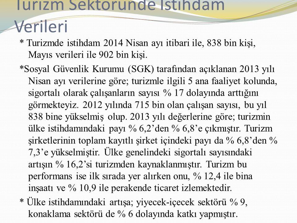 Turizm Sektöründe İstihdam Verileri * Turizmde istihdam 2014 Nisan ayı itibari ile, 838 bin kişi, Mayıs verileri ile 902 bin kişi.