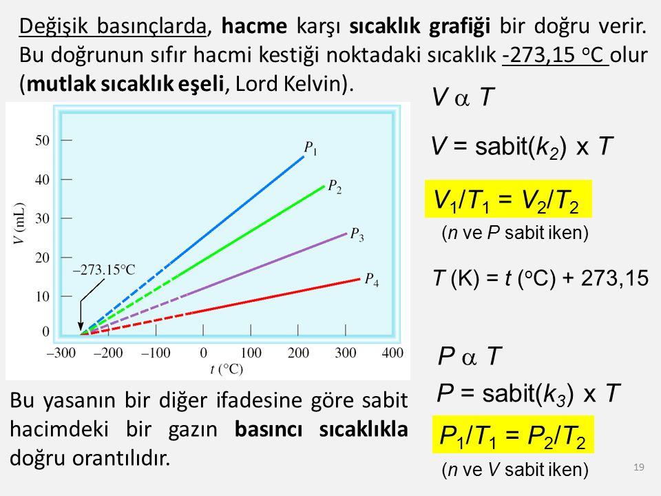 19 Değişik basınçlarda, hacme karşı sıcaklık grafiği bir doğru verir. Bu doğrunun sıfır hacmi kestiği noktadaki sıcaklık -273,15 o C olur (mutlak sıca