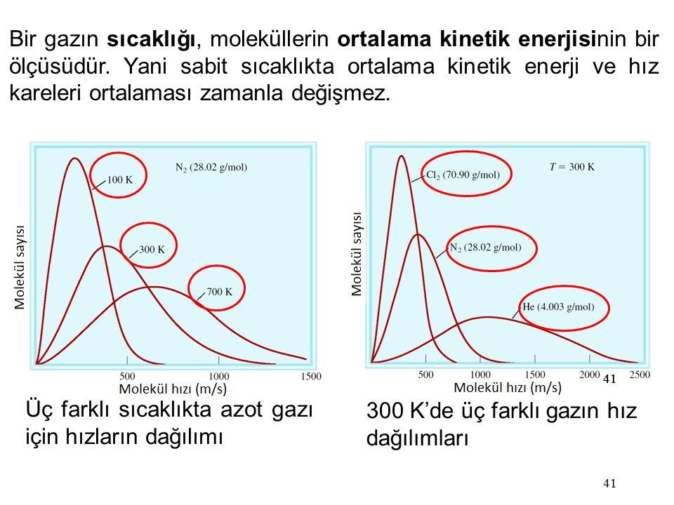 41 Bir gazın sıcaklığı, moleküllerin ortalama kinetik enerjisinin bir ölçüsüdür. Yani sabit sıcaklıkta ortalama kinetik enerji ve hız kareleri ortalam