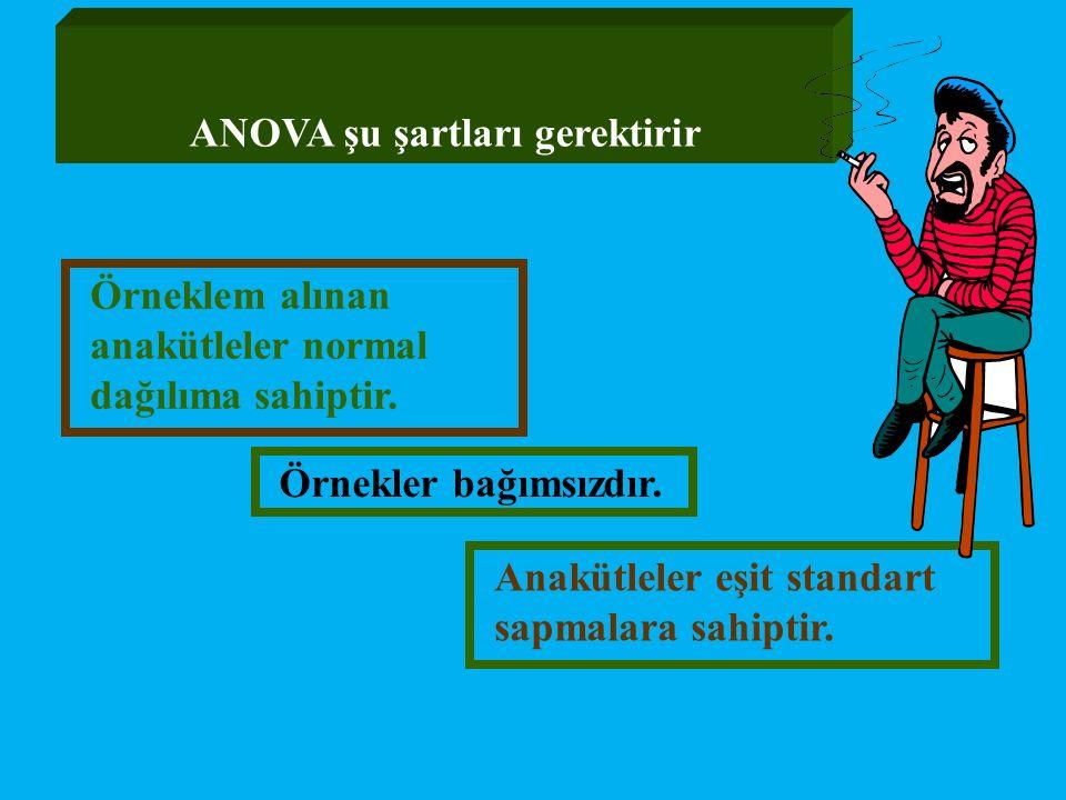 Anakütleler eşit standart sapmalara sahiptir. ANOVA şu şartları gerektirir Örneklem alınan anakütleler normal dağılıma sahiptir. Örnekler bağımsızdır.