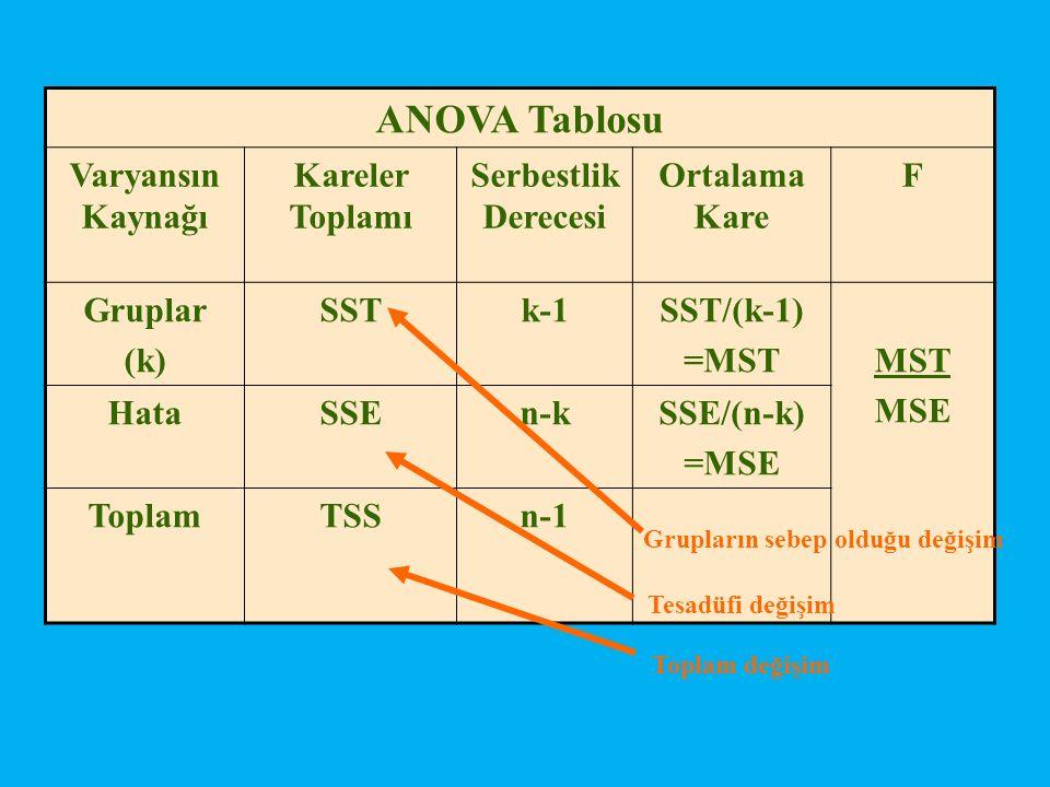 ANOVA Tablosu Varyansın Kaynağı Kareler Toplamı Serbestlik Derecesi Ortalama Kare F Gruplar (k) SST k-1SST/(k-1) =MSTMST MSE HataSSE n-kSSE/(n-k) =MSE ToplamTSS n-1 Grupların sebep olduğu değişim Tesadüfi değişim Toplam değişim