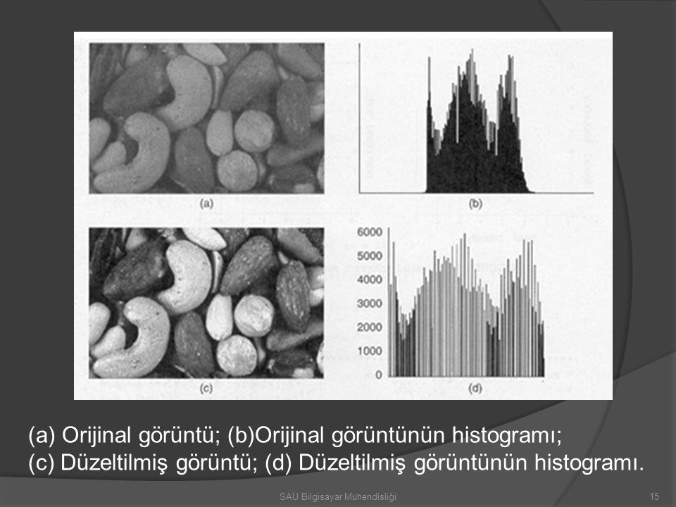 (a)Orijinal görüntü; (b)Orijinal görüntünün histogramı; (c) Düzeltilmiş görüntü; (d) Düzeltilmiş görüntünün histogramı. 15SAÜ Bilgisayar Mühendisliği