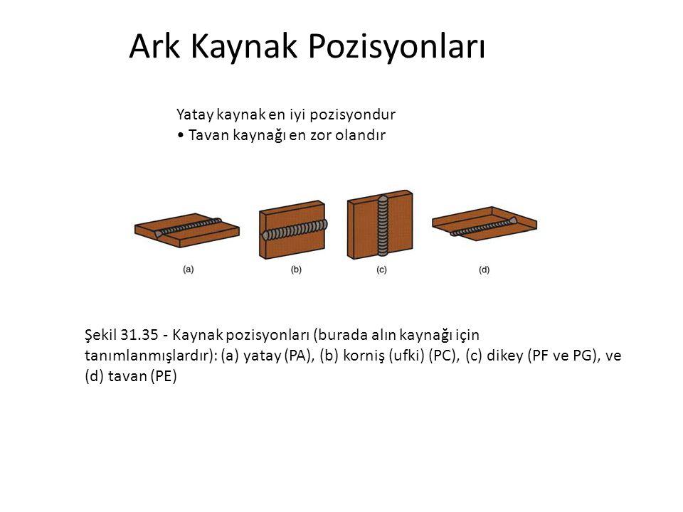 Ark Kaynak Pozisyonları Yatay kaynak en iyi pozisyondur Tavan kaynağı en zor olandır Şekil 31.35 - Kaynak pozisyonları (burada alın kaynağı için tanım