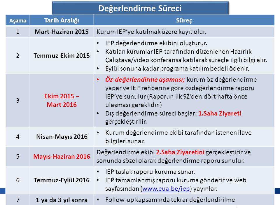 www.sakarya.edu.tr Değerlendirme Süreci Aşama Tarih Aralığı Süreç 1Mart-Haziran 2015 Kurum IEP'ye katılmak üzere kayıt olur.