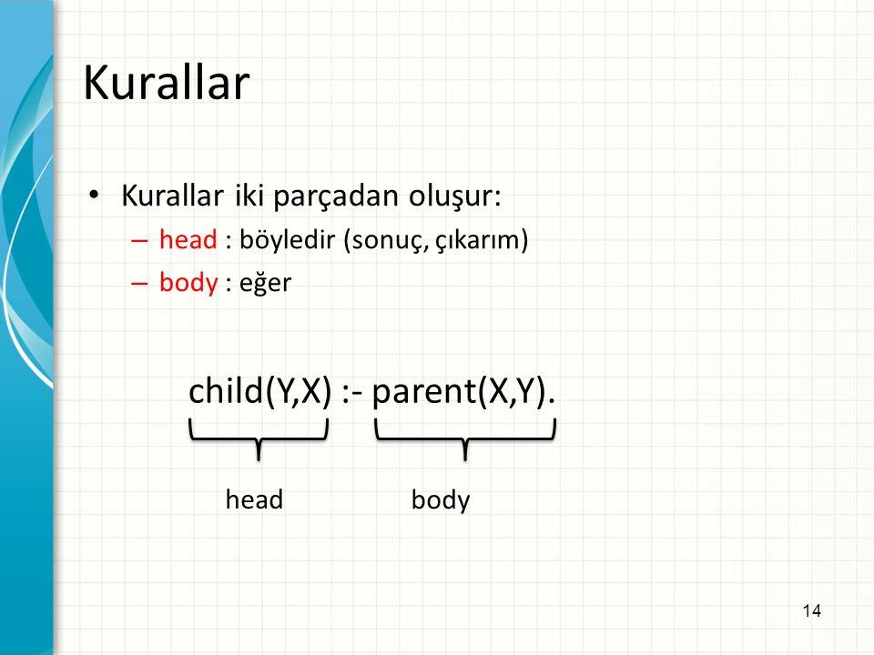 14 Kurallar Kurallar iki parçadan oluşur: – head : böyledir (sonuç, çıkarım) – body : eğer child(Y,X) :- parent(X,Y).
