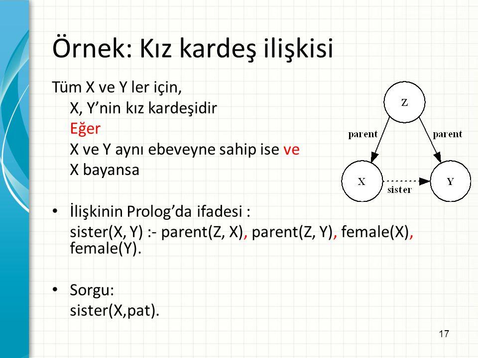 17 Örnek: Kız kardeş ilişkisi Tüm X ve Y ler için, X, Y'nin kız kardeşidir Eğer X ve Y aynı ebeveyne sahip ise ve X bayansa İlişkinin Prolog'da ifadesi : sister(X, Y) :- parent(Z, X), parent(Z, Y), female(X), female(Y).