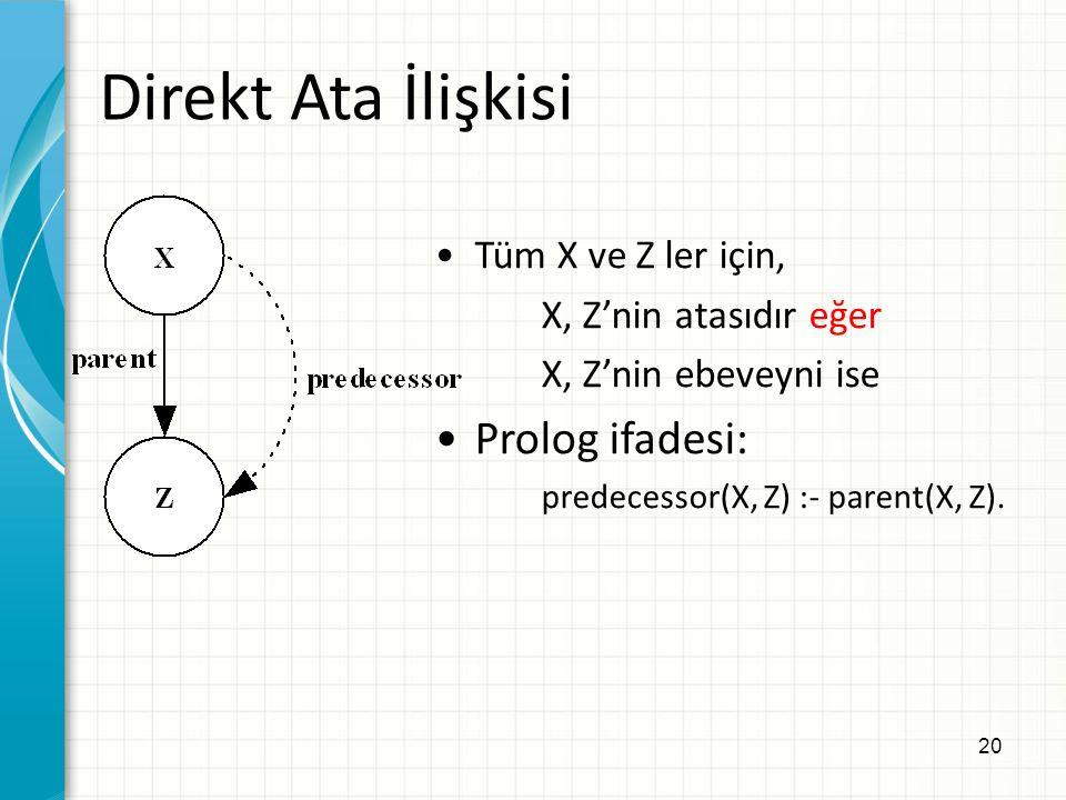 20 Direkt Ata İlişkisi Tüm X ve Z ler için, X, Z'nin atasıdır eğer X, Z'nin ebeveyni ise Prolog ifadesi: predecessor(X, Z) :- parent(X, Z).