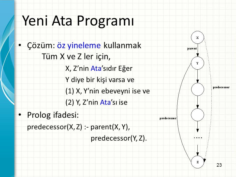 23 Yeni Ata Programı Çözüm: öz yineleme kullanmak Tüm X ve Z ler için, X, Z'nin Ata'sıdır Eğer Y diye bir kişi varsa ve (1) X, Y'nin ebeveyni ise ve (2) Y, Z'nin Ata'sı ise Prolog ifadesi: predecessor(X, Z) :- parent(X, Y), predecessor(Y, Z).
