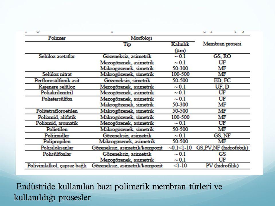 Endüstride kullanılan bazı polimerik membran türleri ve kullanıldığı prosesler