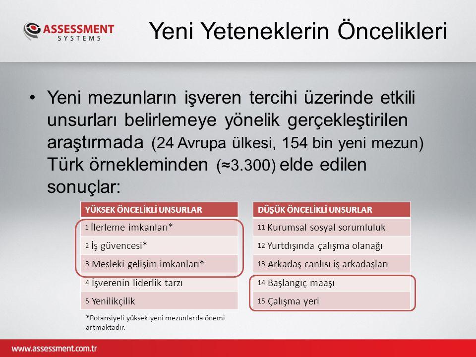 Yeni mezunların işveren tercihi üzerinde etkili unsurları belirlemeye yönelik gerçekleştirilen araştırmada (24 Avrupa ülkesi, 154 bin yeni mezun) Türk örnekleminden (≈3.300) elde edilen sonuçlar: Yeni Yeteneklerin Öncelikleri YÜKSEK ÖNCELİKLİ UNSURLAR 1 İlerleme imkanları* 2 İş güvencesi* 3 Mesleki gelişim imkanları* 4 İşverenin liderlik tarzı 5 Yenilikçilik DÜŞÜK ÖNCELİKLİ UNSURLAR 11 Kurumsal sosyal sorumluluk 12 Yurtdışında çalışma olanağı 13 Arkadaş canlısı iş arkadaşları 14 Başlangıç maaşı 15 Çalışma yeri *Potansiyeli yüksek yeni mezunlarda önemi artmaktadır.