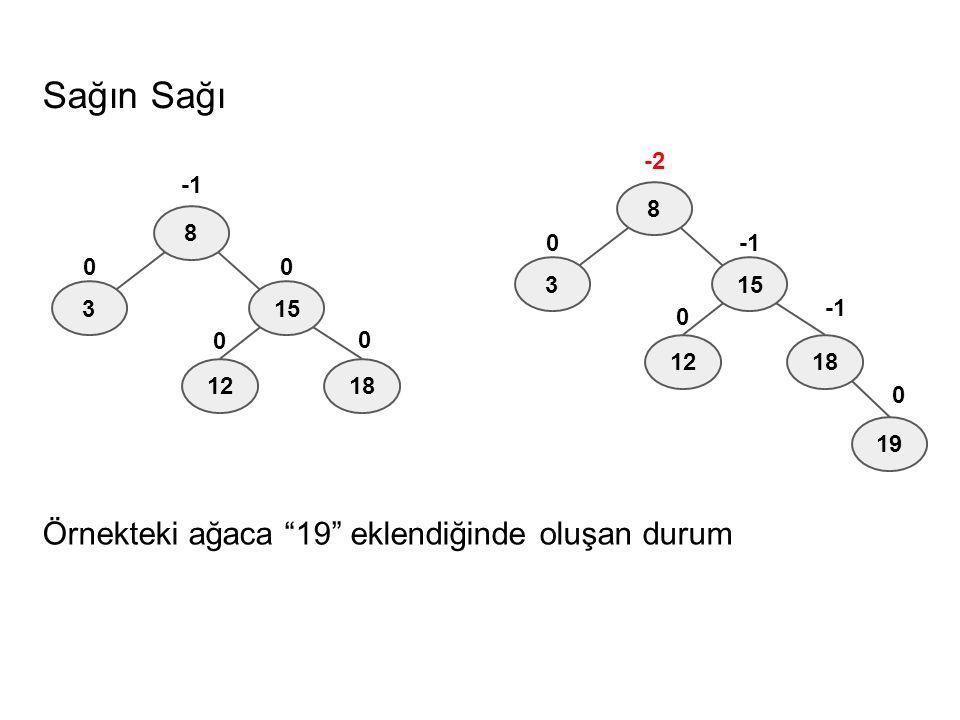 """Sağın Sağı Örnekteki ağaca """"19"""" eklendiğinde oluşan durum 8 315 -2 0 1812 0 19 0 8 315 00 1812 0 0"""