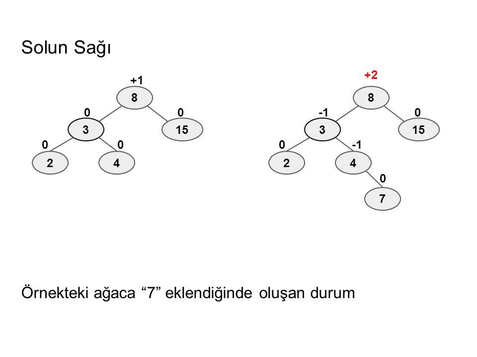 """Solun Sağı Örnekteki ağaca """"7"""" eklendiğinde oluşan durum 8 3 42 15 0 +2 0 7 0 8 3 42 15 0 0 +1 0 0"""