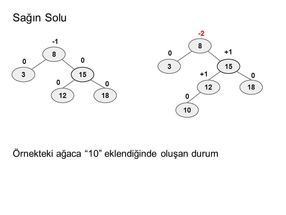 """Sağın Solu Örnekteki ağaca """"10"""" eklendiğinde oluşan durum 8 315 -2 +1 0 1812 0 +1 0 10 8 315 -1 0 0 1812 0 0"""