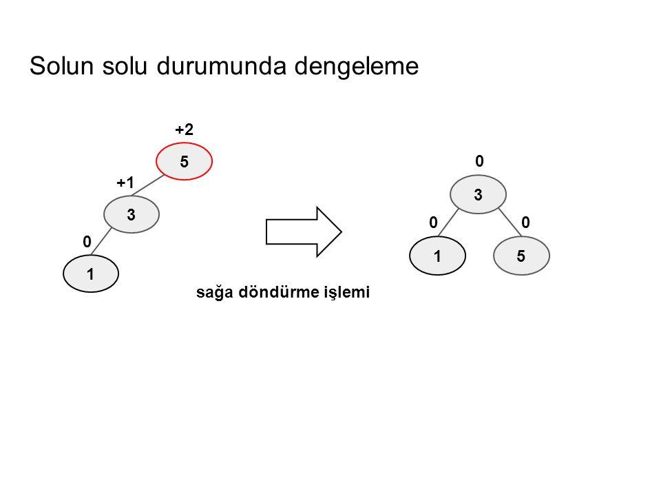 Solun solu durumunda dengeleme 5 3 1 0 +1 +2 5 3 1 0 0 0 sağa döndürme işlemi